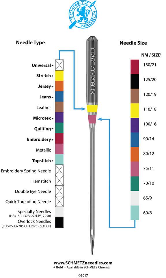 O jehlách Schmetz, tabulka barev jehly Schmetz